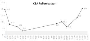 CEA Rollercoaster