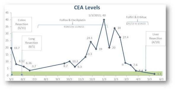 20130516 CEA Update
